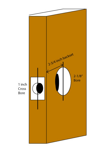 moreover Hollow Metal Doors Cat further Pocket Screws in addition Dorex Panic Exit Device 100 Leslie Major Mac 2605294 additionally Le Lever Escutcheon Trim. on hardware 161 prep