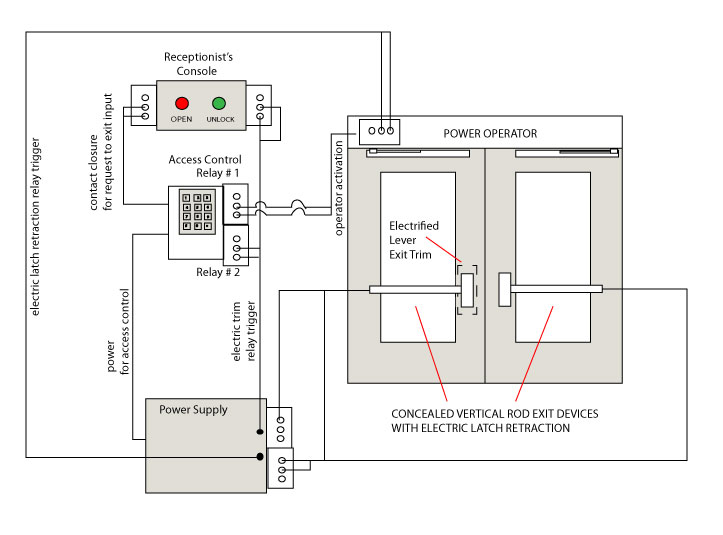 multidoor schlage wiring diagram schlage ct5000 wiring diagram \u2022 wiring  at gsmx.co