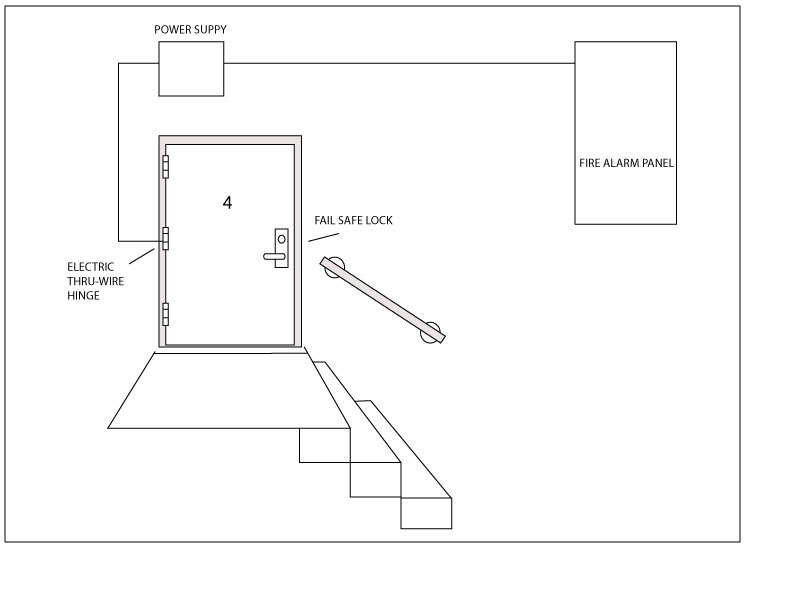 stairwell exit device door hardware genius electric rim lock wiring diagram at bakdesigns.co