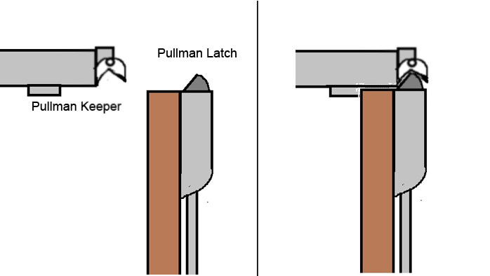 What Is A Pullman Latch 187 Door Hardware Genius