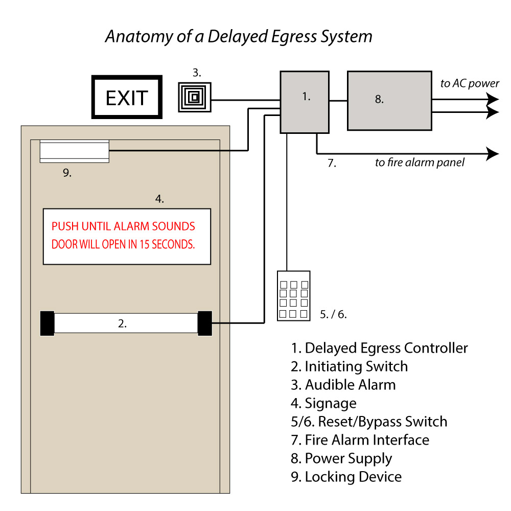 detex wiring diagrams choosing a delayed egress system: self-contained, or built ... john deere wiring diagrams wiring diagrams